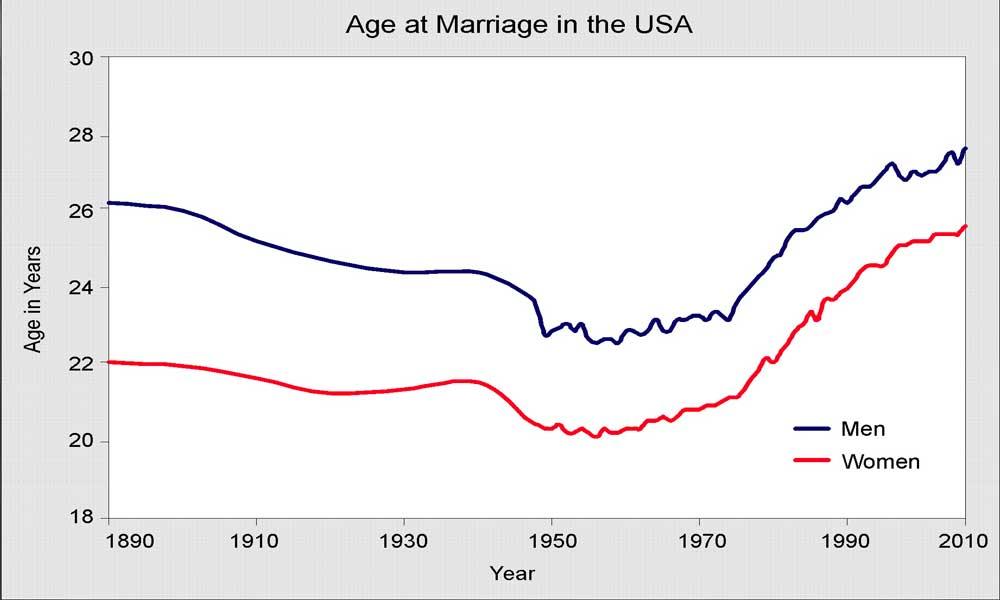 بالا رفتن سن ازدواج | علل و پیامد بالا رفتن سن ازدواج