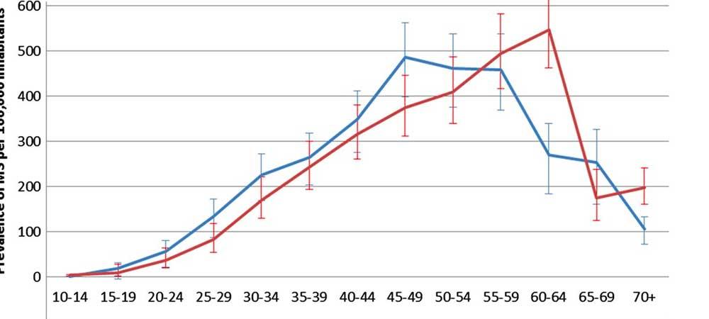 بیماری MS در چه سنی بروز پیدا میکند؟