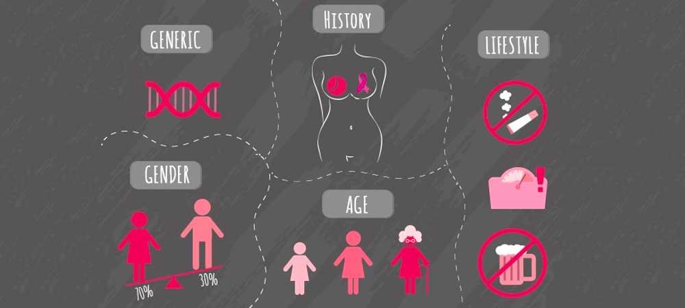 عوامل خطر ابتلا به سرطان سینه