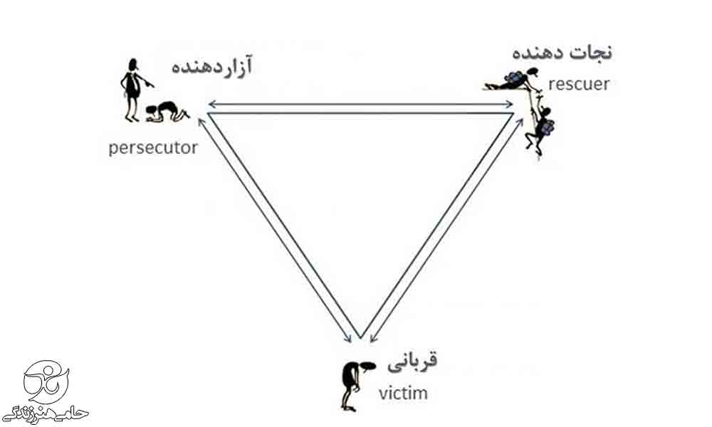مثلث کارپمن چیست و افراد چه نقشی در این مثلث دارند؟