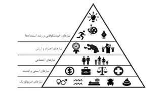 هرم نیازهای مازلو | سلسله مراتب مازلو کدامند؟